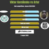 Viktor Korniienko vs Artur h2h player stats