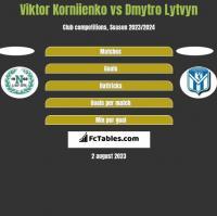 Viktor Korniienko vs Dmytro Lytvyn h2h player stats
