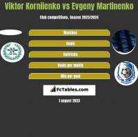 Viktor Korniienko vs Evgeny Martinenko h2h player stats