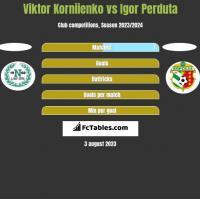 Viktor Korniienko vs Igor Perduta h2h player stats