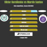Viktor Korniienko vs Marvin Santos h2h player stats