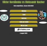 Viktor Korniienko vs Ołeksandr Kuczer h2h player stats