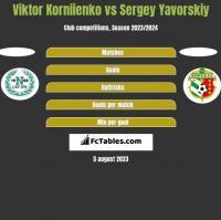Viktor Korniienko vs Sergey Yavorskiy h2h player stats