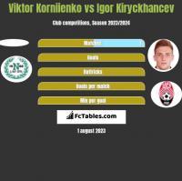 Viktor Korniienko vs Igor Kiryckhancev h2h player stats