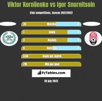 Viktor Korniienko vs Igor Snurnitsoin h2h player stats