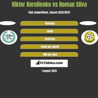 Viktor Korniienko vs Roman Sliva h2h player stats