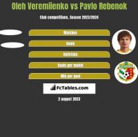 Oleh Veremiienko vs Pavlo Rebenok h2h player stats