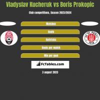 Vladyslav Kucheruk vs Boris Prokopic h2h player stats