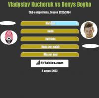 Vladyslav Kucheruk vs Denys Boyko h2h player stats