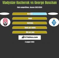 Vladyslav Kucheruk vs George Buschan h2h player stats