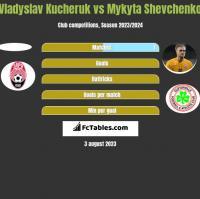 Vladyslav Kucheruk vs Mykyta Shevchenko h2h player stats