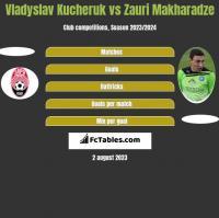 Vladyslav Kucheruk vs Zauri Makharadze h2h player stats