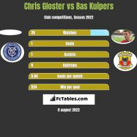 Chris Gloster vs Bas Kuipers h2h player stats