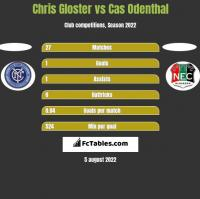Chris Gloster vs Cas Odenthal h2h player stats