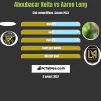 Aboubacar Keita vs Aaron Long h2h player stats