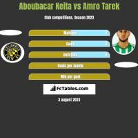 Aboubacar Keita vs Amro Tarek h2h player stats