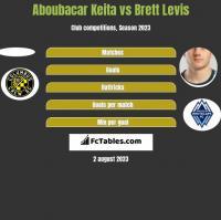 Aboubacar Keita vs Brett Levis h2h player stats