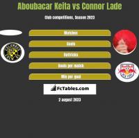 Aboubacar Keita vs Connor Lade h2h player stats