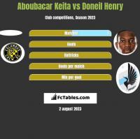 Aboubacar Keita vs Doneil Henry h2h player stats