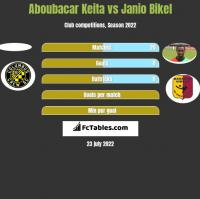 Aboubacar Keita vs Janio Bikel h2h player stats