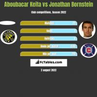 Aboubacar Keita vs Jonathan Bornstein h2h player stats
