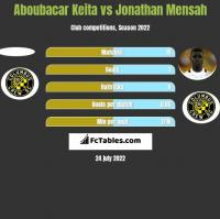 Aboubacar Keita vs Jonathan Mensah h2h player stats