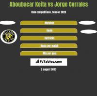 Aboubacar Keita vs Jorge Corrales h2h player stats