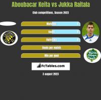 Aboubacar Keita vs Jukka Raitala h2h player stats