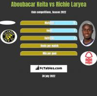 Aboubacar Keita vs Richie Laryea h2h player stats