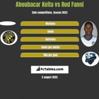 Aboubacar Keita vs Rod Fanni h2h player stats