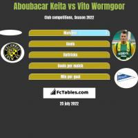 Aboubacar Keita vs Vito Wormgoor h2h player stats
