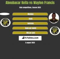 Aboubacar Keita vs Waylon Francis h2h player stats
