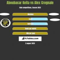 Aboubacar Keita vs Alex Crognale h2h player stats