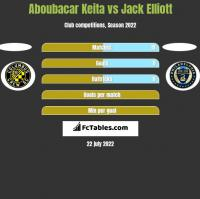 Aboubacar Keita vs Jack Elliott h2h player stats