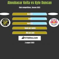 Aboubacar Keita vs Kyle Duncan h2h player stats