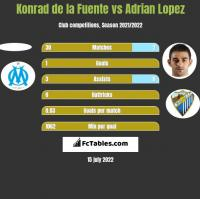 Konrad de la Fuente vs Adrian Lopez h2h player stats