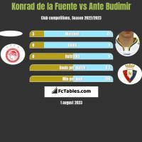 Konrad de la Fuente vs Ante Budimir h2h player stats