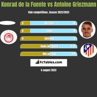 Konrad de la Fuente vs Antoine Griezmann h2h player stats
