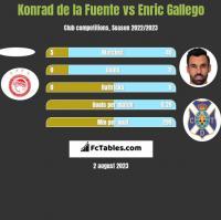 Konrad de la Fuente vs Enric Gallego h2h player stats