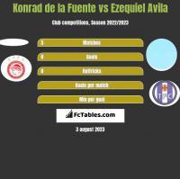 Konrad de la Fuente vs Ezequiel Avila h2h player stats