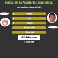 Konrad de la Fuente vs Lionel Messi h2h player stats