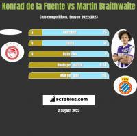 Konrad de la Fuente vs Martin Braithwaite h2h player stats