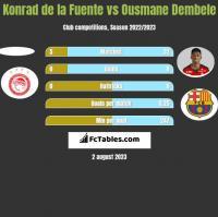 Konrad de la Fuente vs Ousmane Dembele h2h player stats