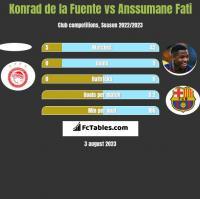 Konrad de la Fuente vs Anssumane Fati h2h player stats