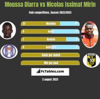Moussa Diarra vs Nicolas Issimat Mirin h2h player stats