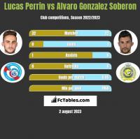 Lucas Perrin vs Alvaro Gonzalez Soberon h2h player stats