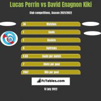 Lucas Perrin vs David Enagnon Kiki h2h player stats