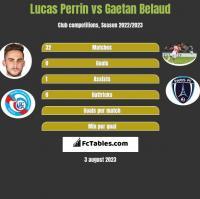 Lucas Perrin vs Gaetan Belaud h2h player stats