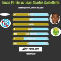 Lucas Perrin vs Jean-Charles Castelletto h2h player stats