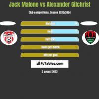 Jack Malone vs Alexander Gilchrist h2h player stats